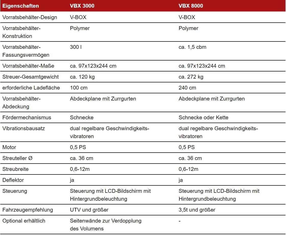 Specifikationen - VBX3000 und VBX8000-min